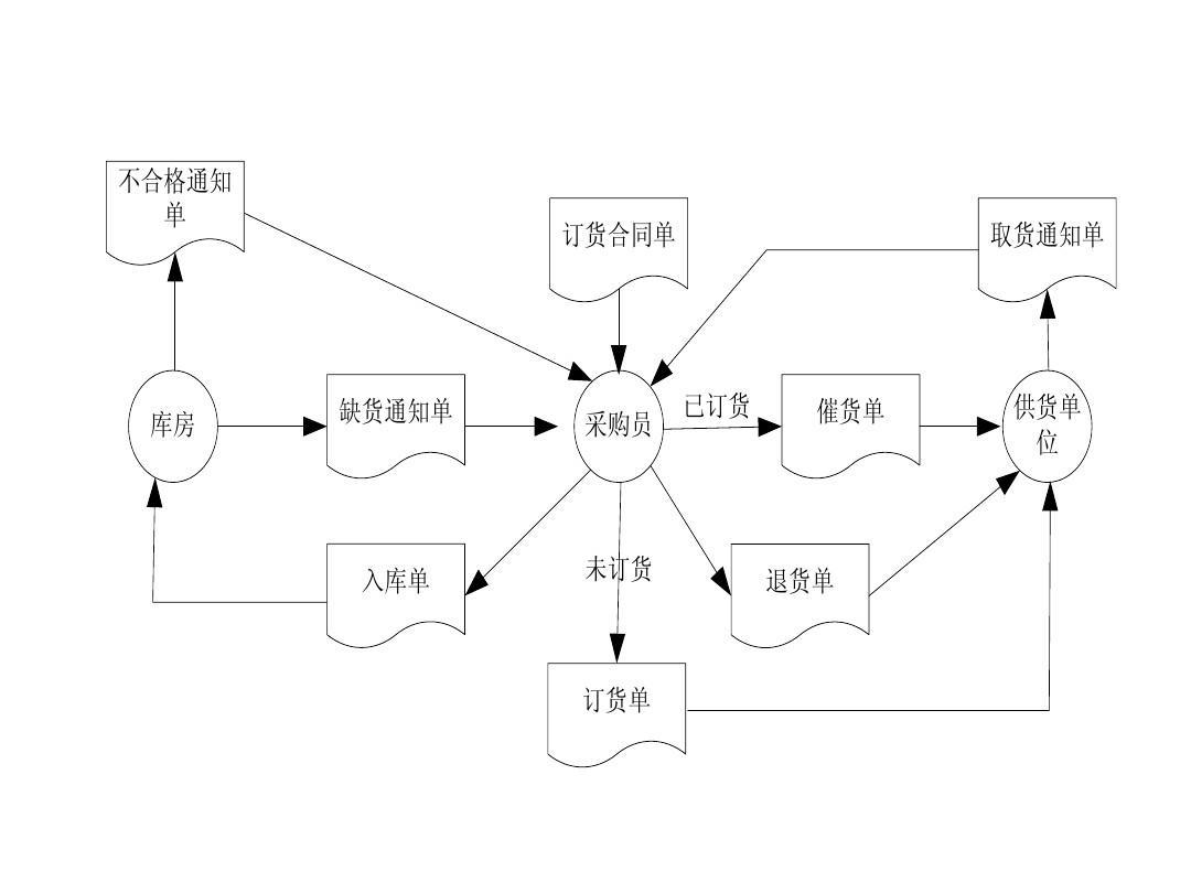 mis业务流程图和数据流程图ppt图片