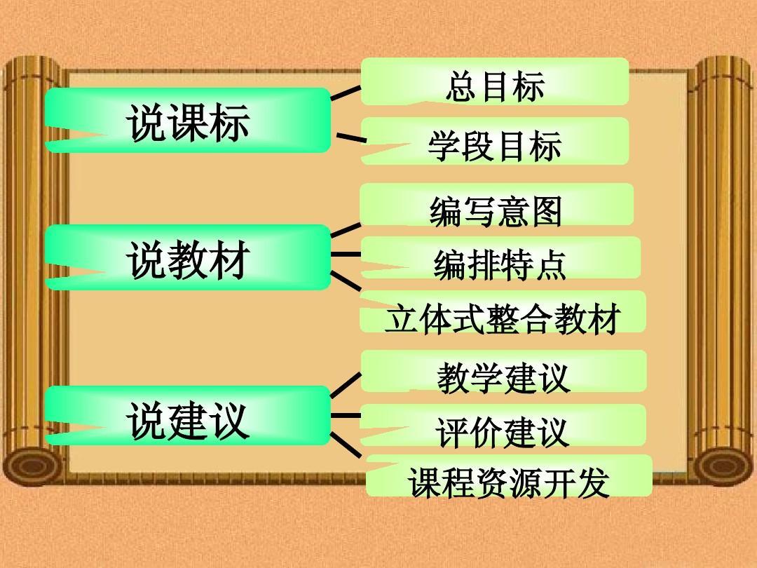 中国历史八年下册说课标说教材知识树