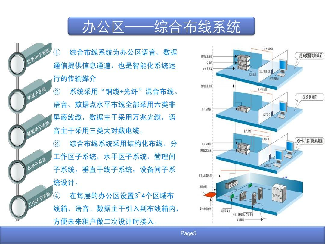 5a办公楼智能化系统设计方案ppt图片