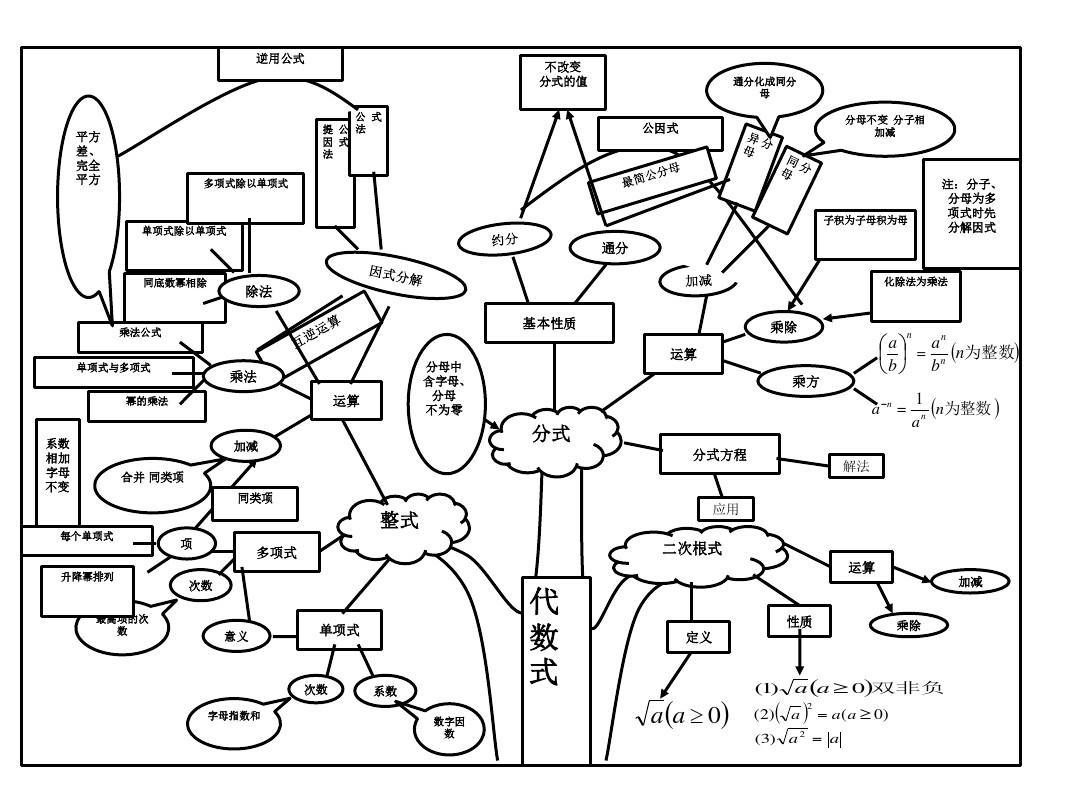 合并 同类项 同类项 整式 每个单项式 应用 项 次数 多项式 二次根式图片