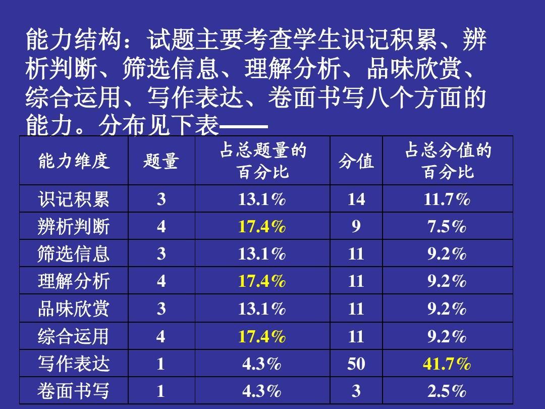 考语网所有分析初中分类中考南京2013年中试卷文答案教育作文ppt让》《初中文档图片