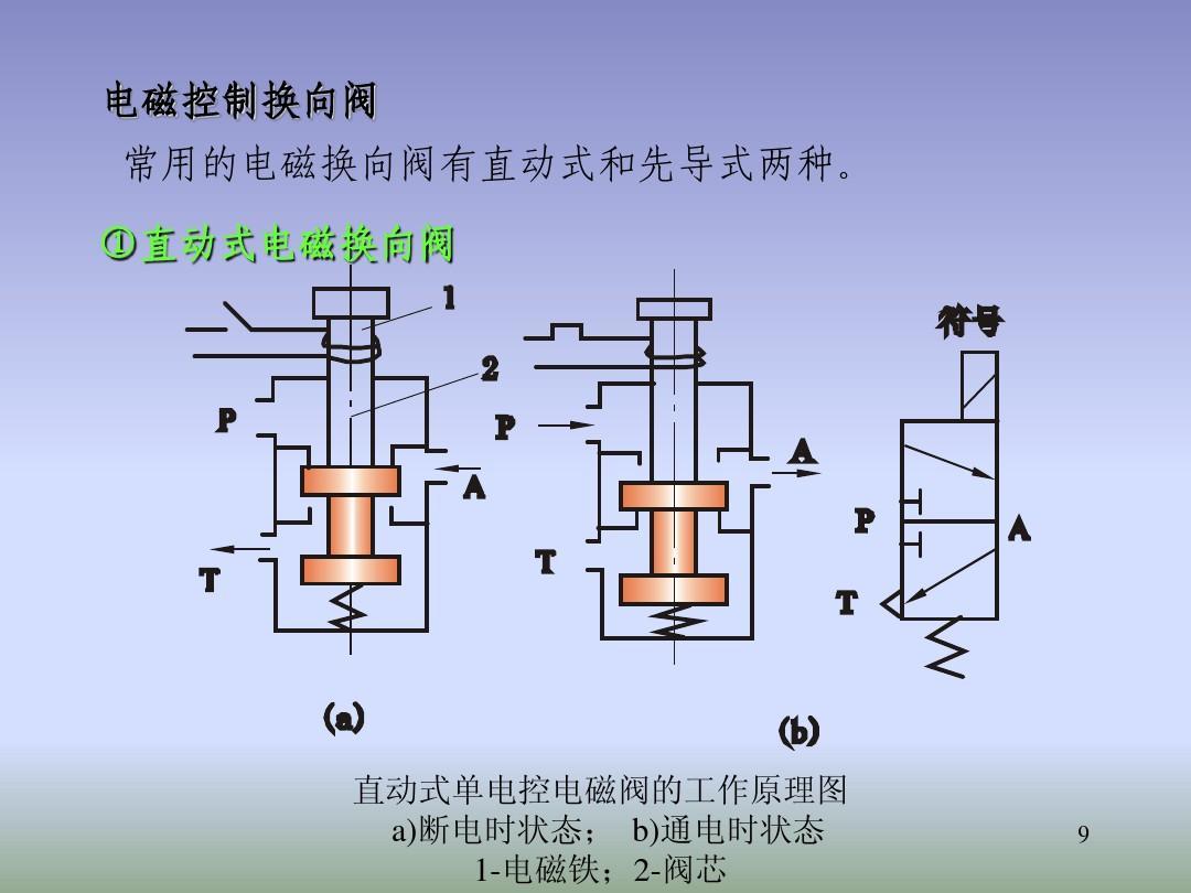 气动门电磁阀结构示意图ppt图片