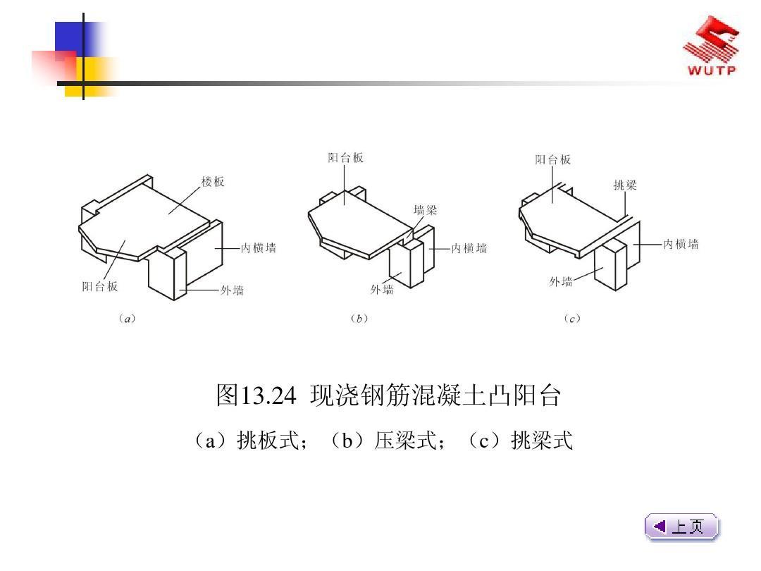 24 现浇钢筋混凝土凸阳台 (a)挑板式;(b)压梁式;(c)挑梁式图片