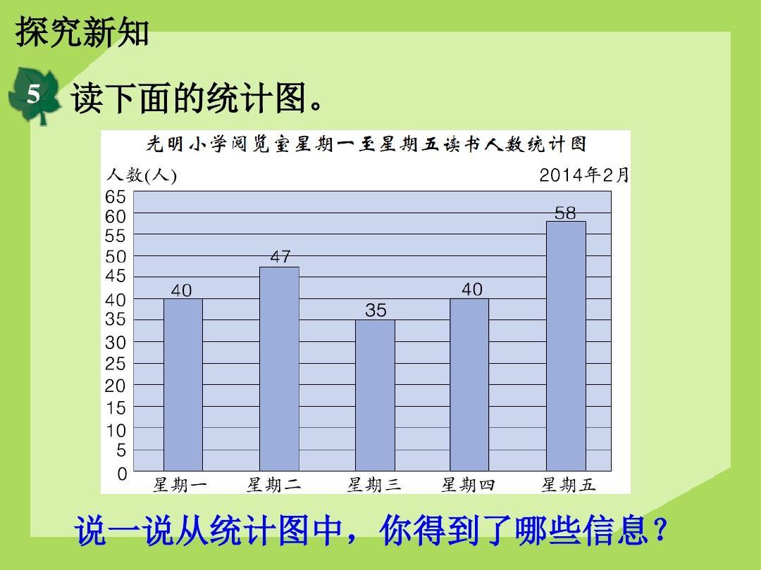 《用统计图表示数据》平均数和条形统计图ppt课件