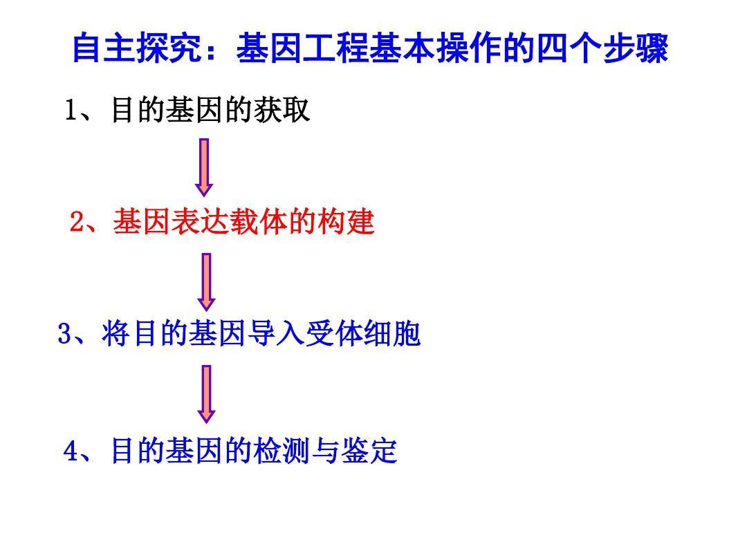 人教版高中专题(选修3)人教一v人教教学课件:1-2基因工程的基本操作生物版录音选修高中英语9图片