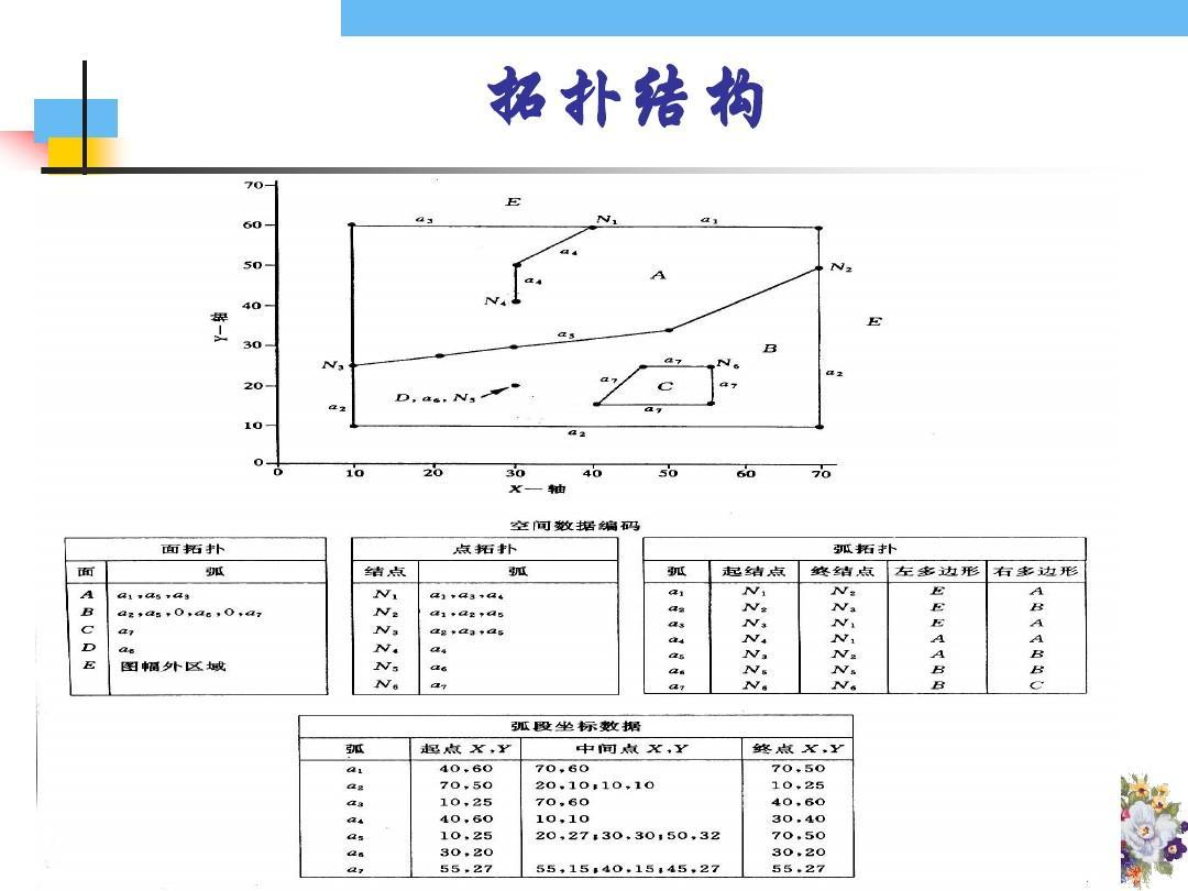 数值分析原理题集_数据分析 时空数据 空间数据结构 数据模型应用研究 空间数据库 试题