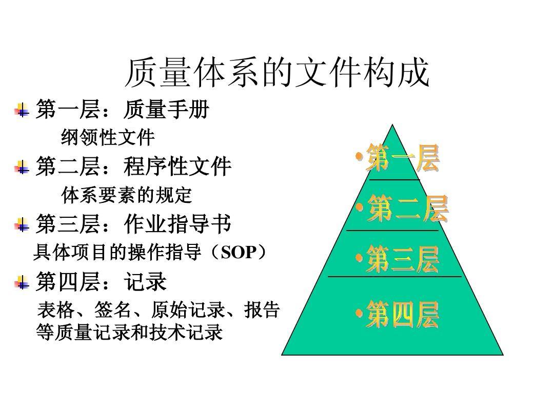 质量手册和程序文件_sop与质量手册 的编写ppt