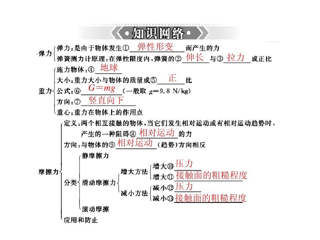 (年级版)2013年中考物理二轮课件搬家人教:弹北师大四小数点版数学课件专题复习图片