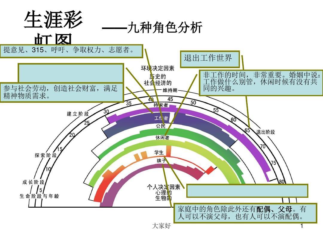 生涯彩虹图 PPT