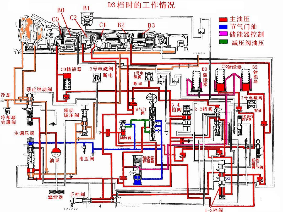 自动变速器原理与检修 §5.图片