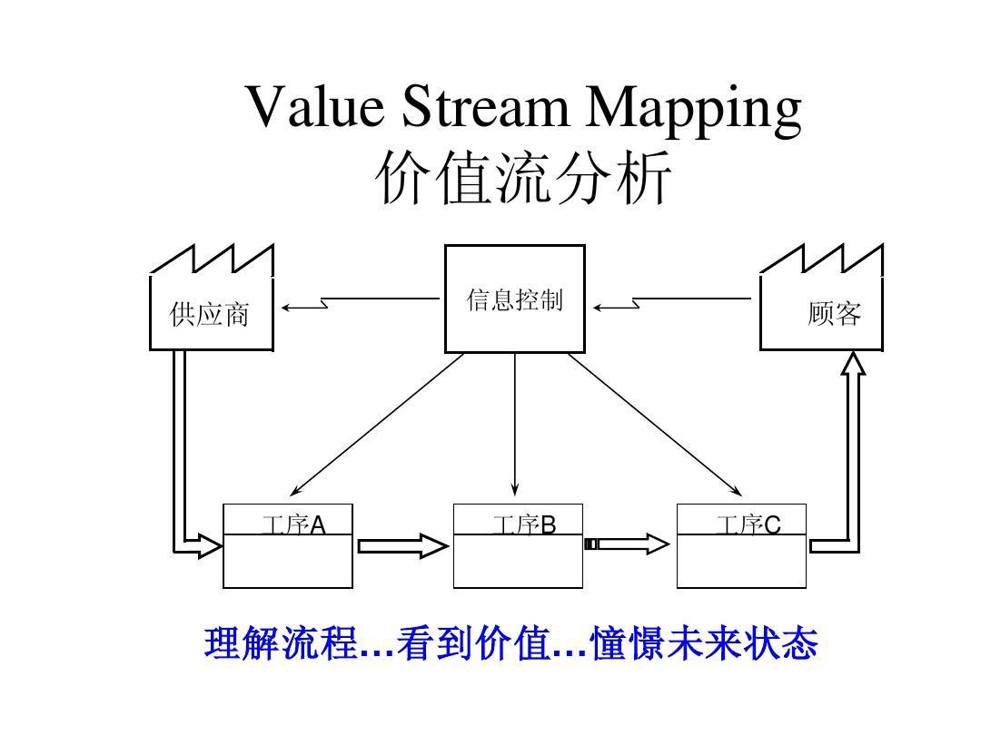 VSM 价值流图PPT