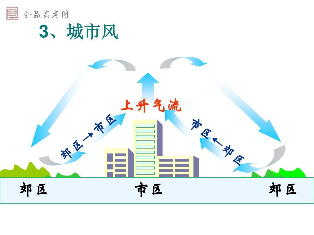 第3节 第2课时 全球气压带,风带的分布和移动ppt图片