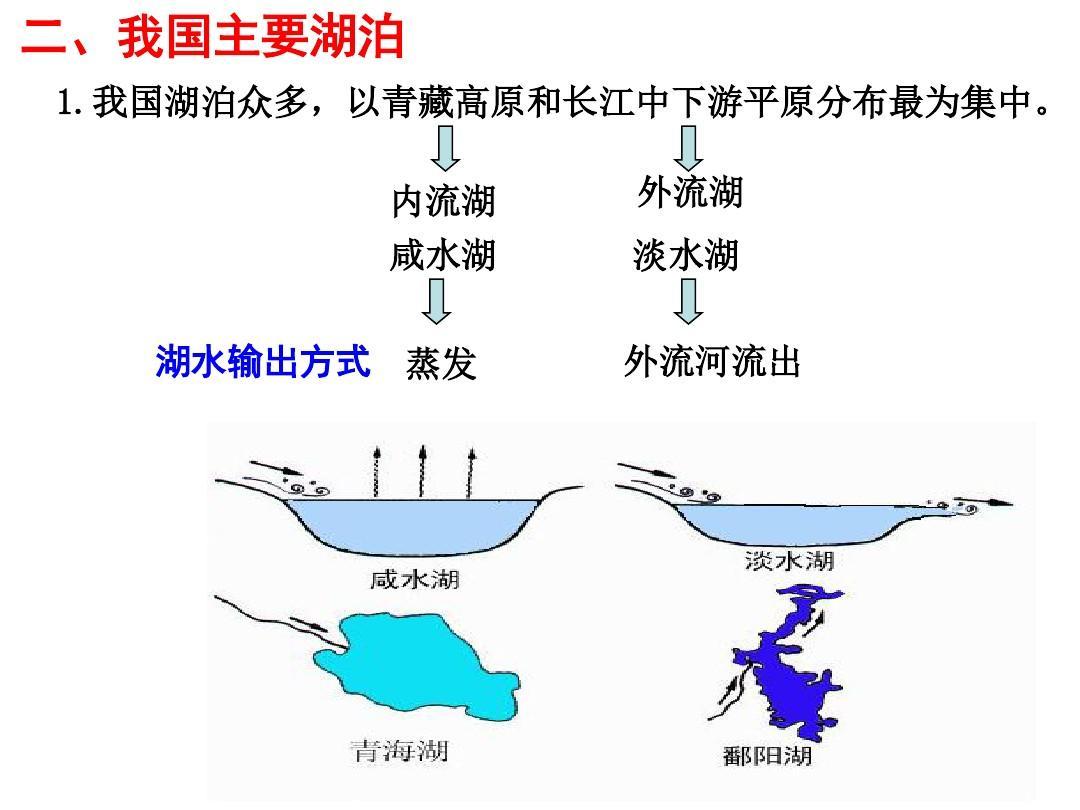 高二地理备�{�N��X�_高二地理复习 中国河流和湖泊答案ppt