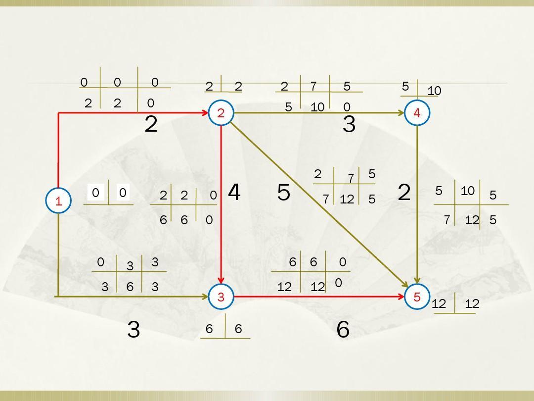 双代号网络图时间参数的计算ppt图片