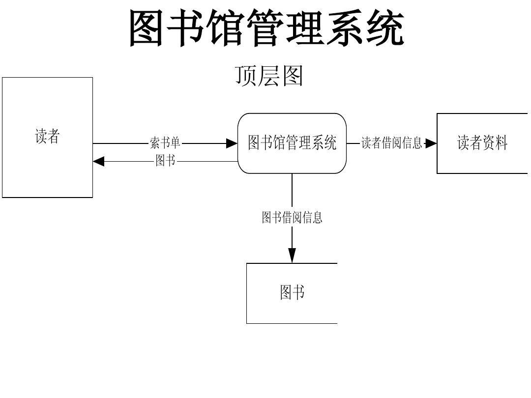 图书管理系统业务流程图ppt图片