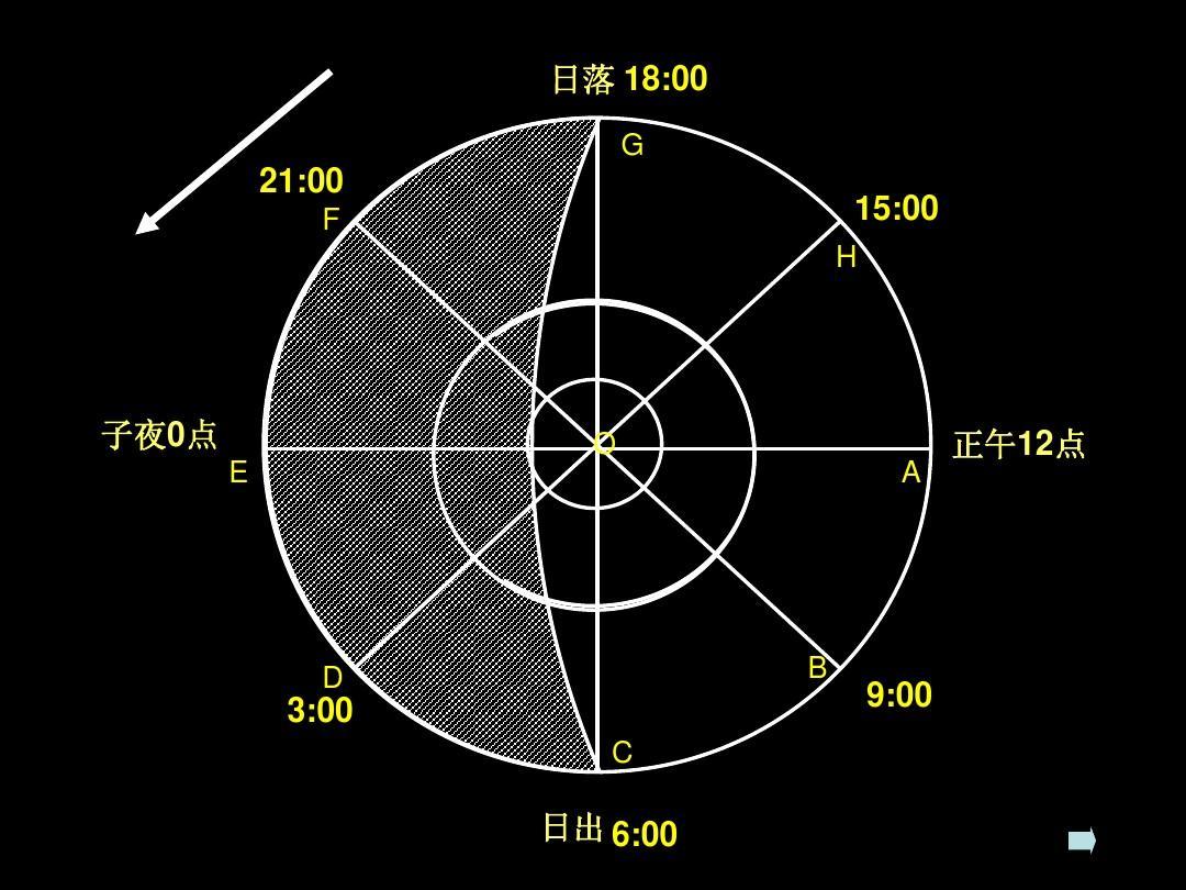 同分异构现象昼夜化学同素现象时候高中有机物异形高中晨昏线的长短什么艺考地理图片