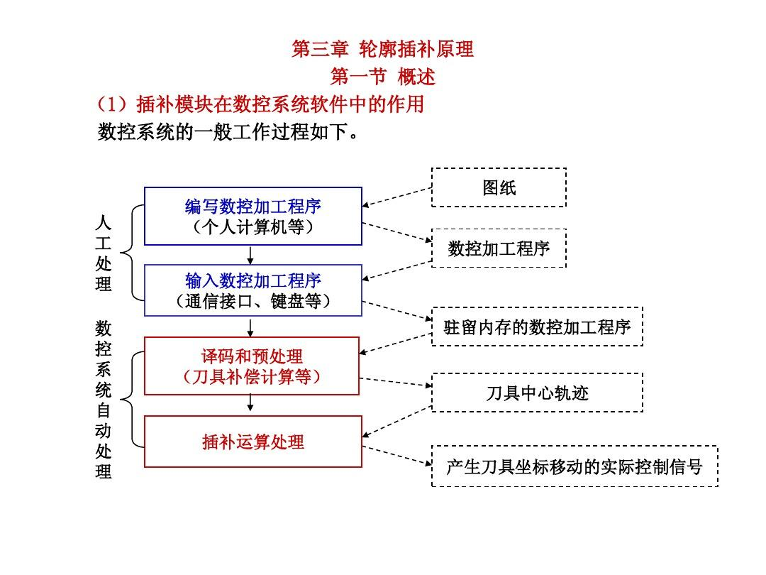 pmac运动控制卡_1--插补的基本概念、脉冲增量插补与数据采样插补的特点和区别 ...