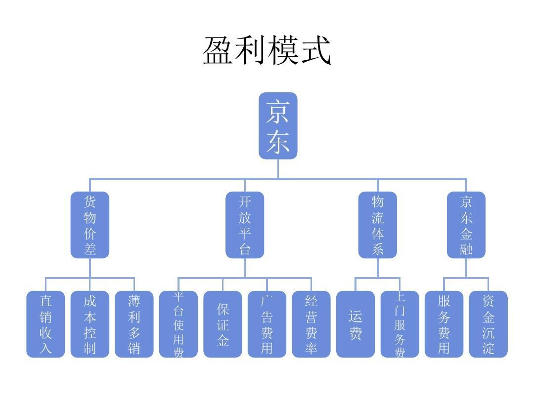 京东的盈利模式ppt图片