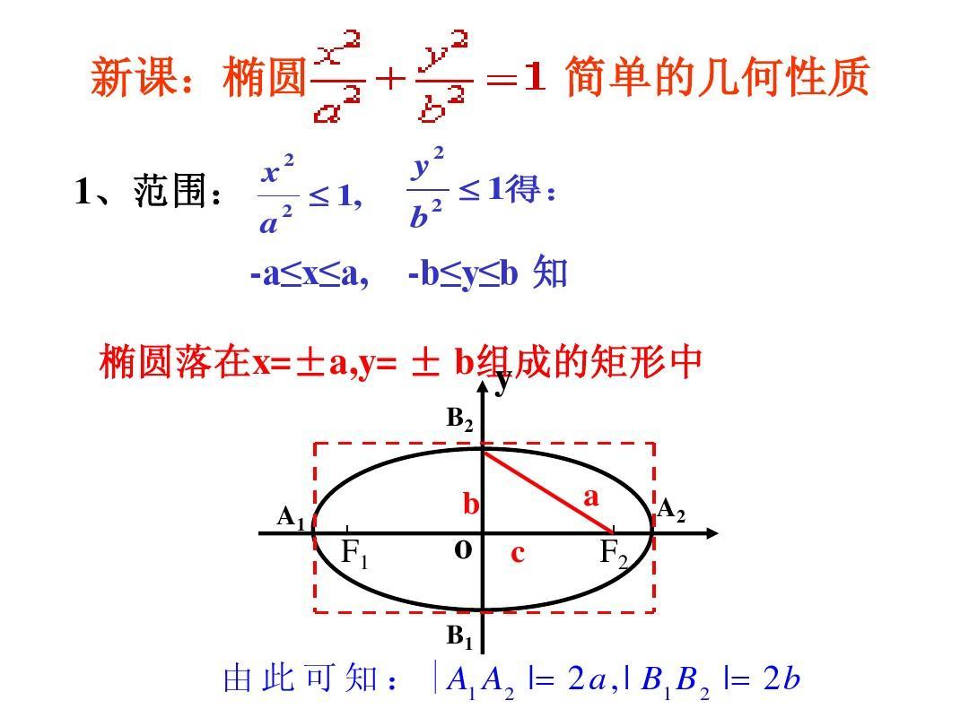椭圆方程选修2-1第章《圆锥曲线与高中》2.1.2数学的几何高中(1)ppt17fifa锋性质图片