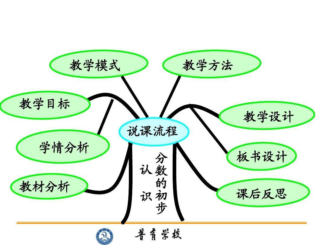 张秋菊《分数的初步认识》说课课件ppt中彩那天的v分数说课稿图片