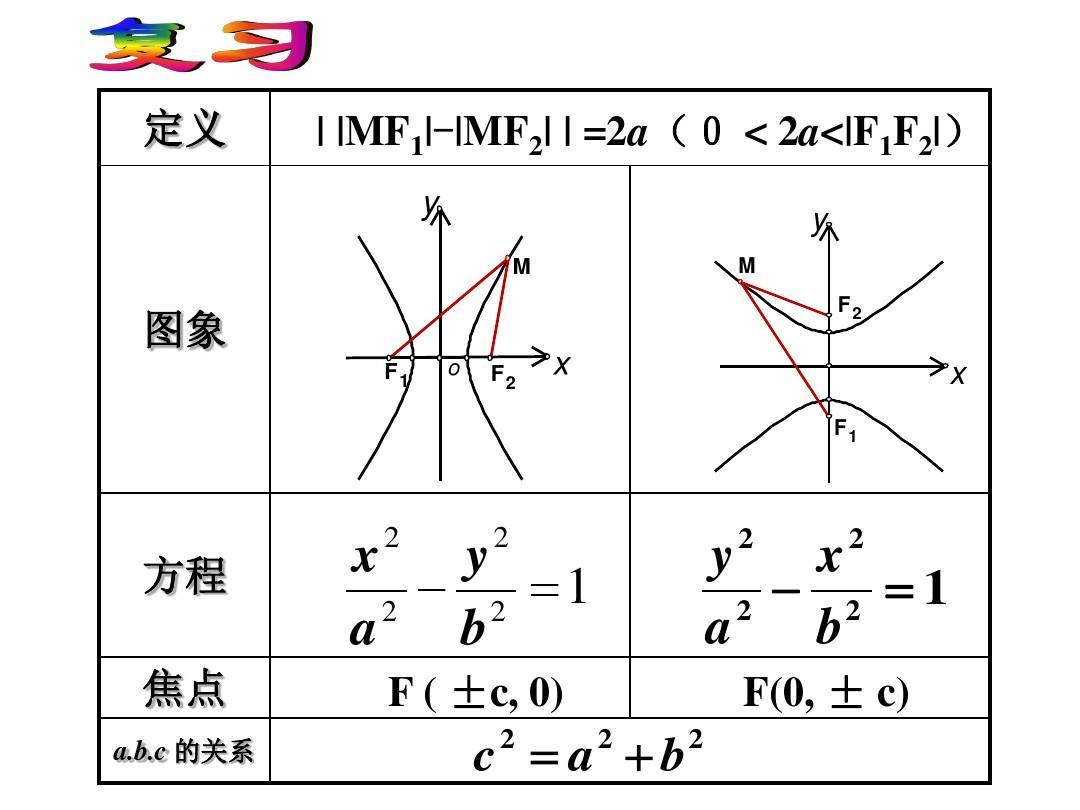双曲线图片_双曲线的标准方程-双曲线的标准方程