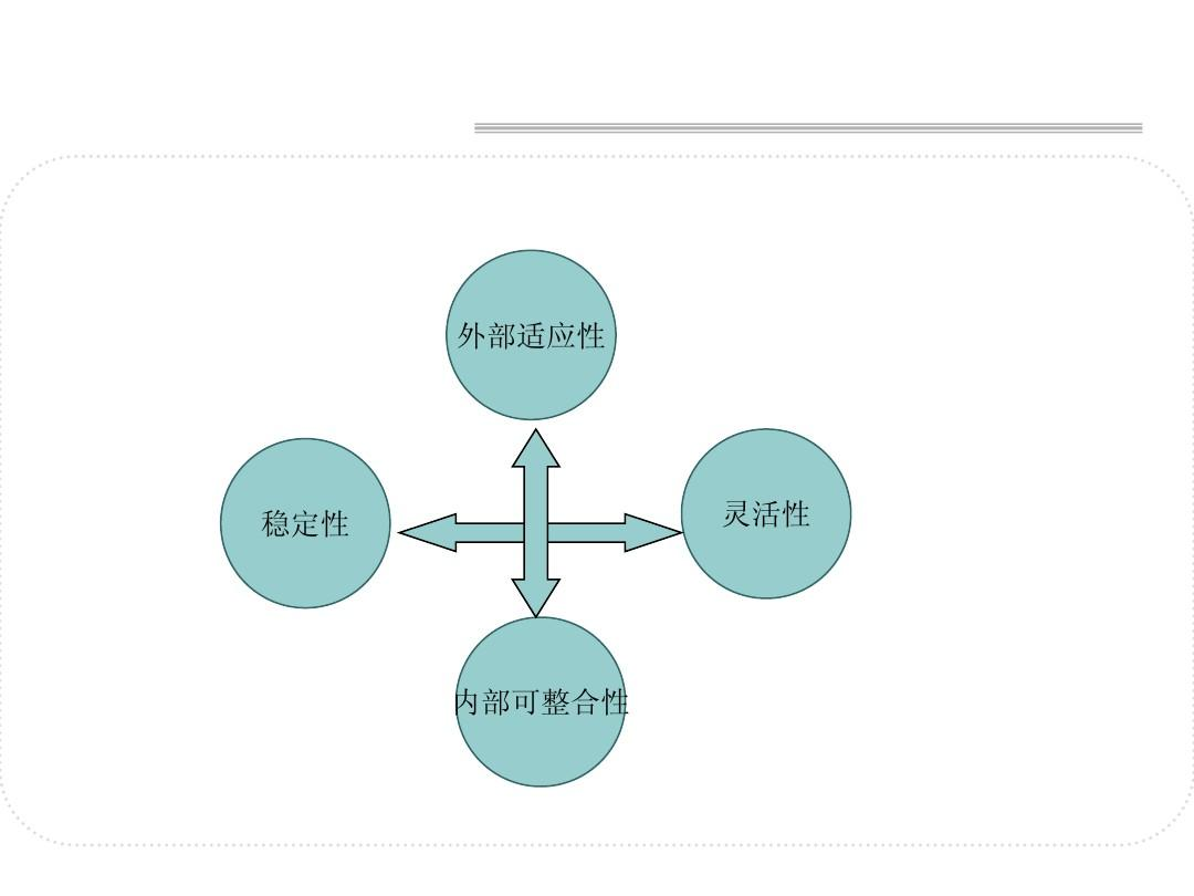 企业文化测评-丹尼森组织文化模型ppt图片