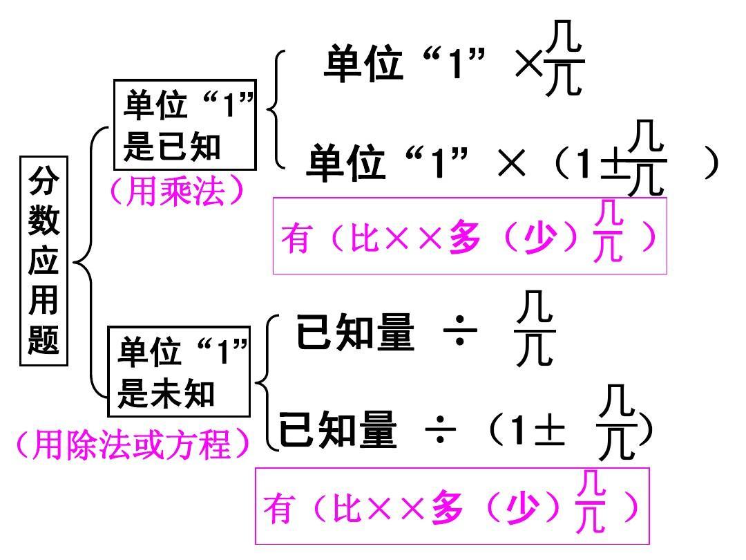 除法教案整理v除法分数ppt1891长江答案图片