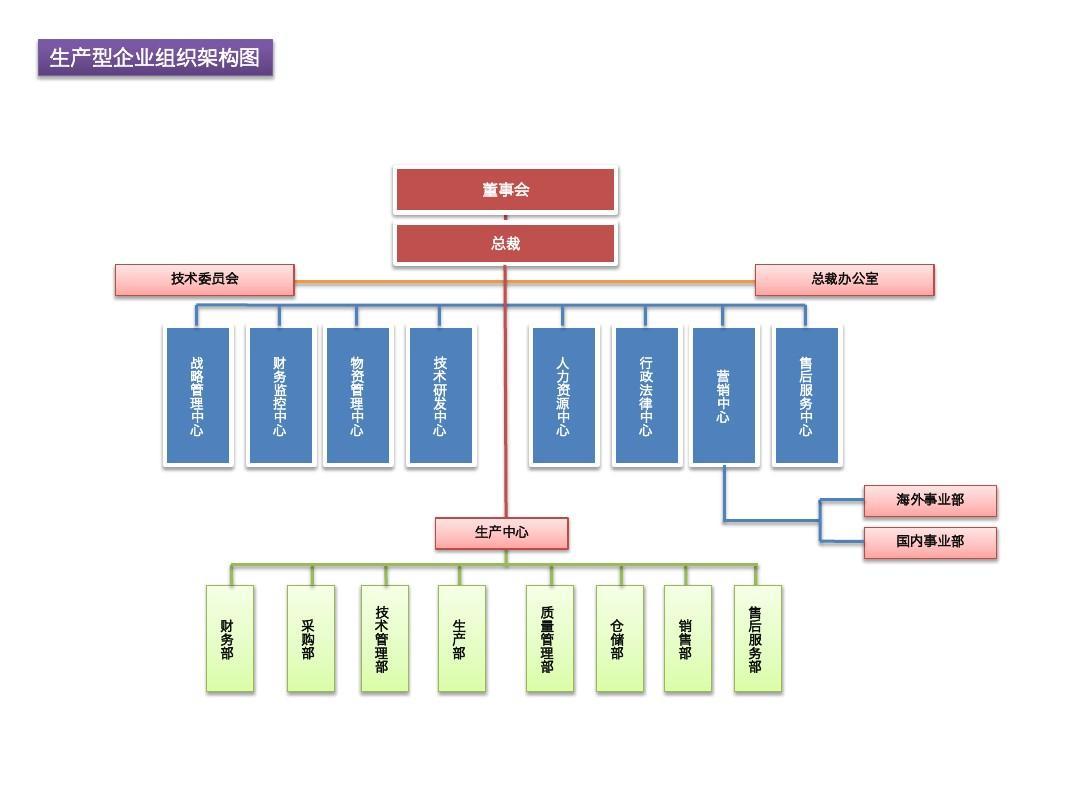 z0003 生產型企業組織架構圖 2012.10.31圖片