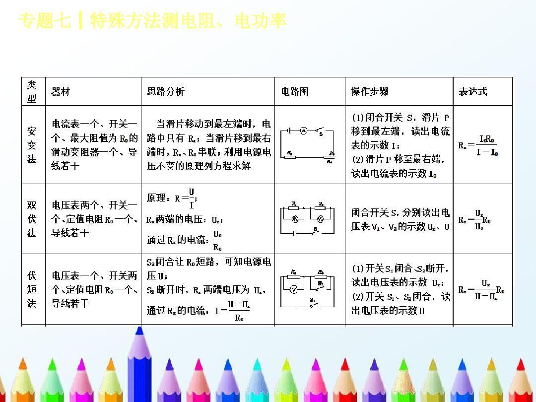 初中物理电功率教案_初中物理复习课件:第七单元-压强-浮力-专题(7)特殊方法测电阻,电功率