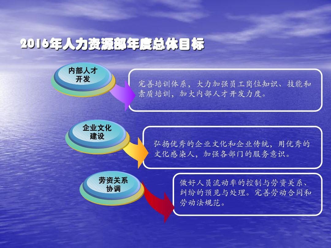 劳资专员工作计划_人力资源部(2013-2016)三年工作规划ppt