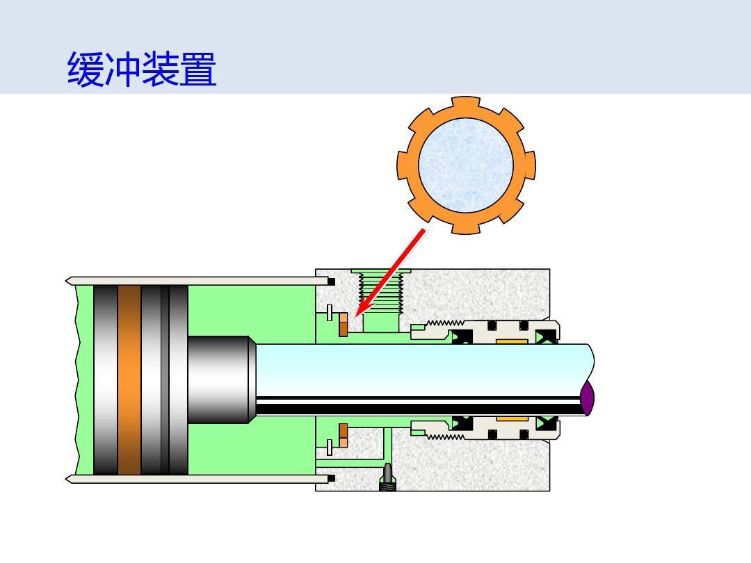液压缸介绍(动画示范)ppt图片