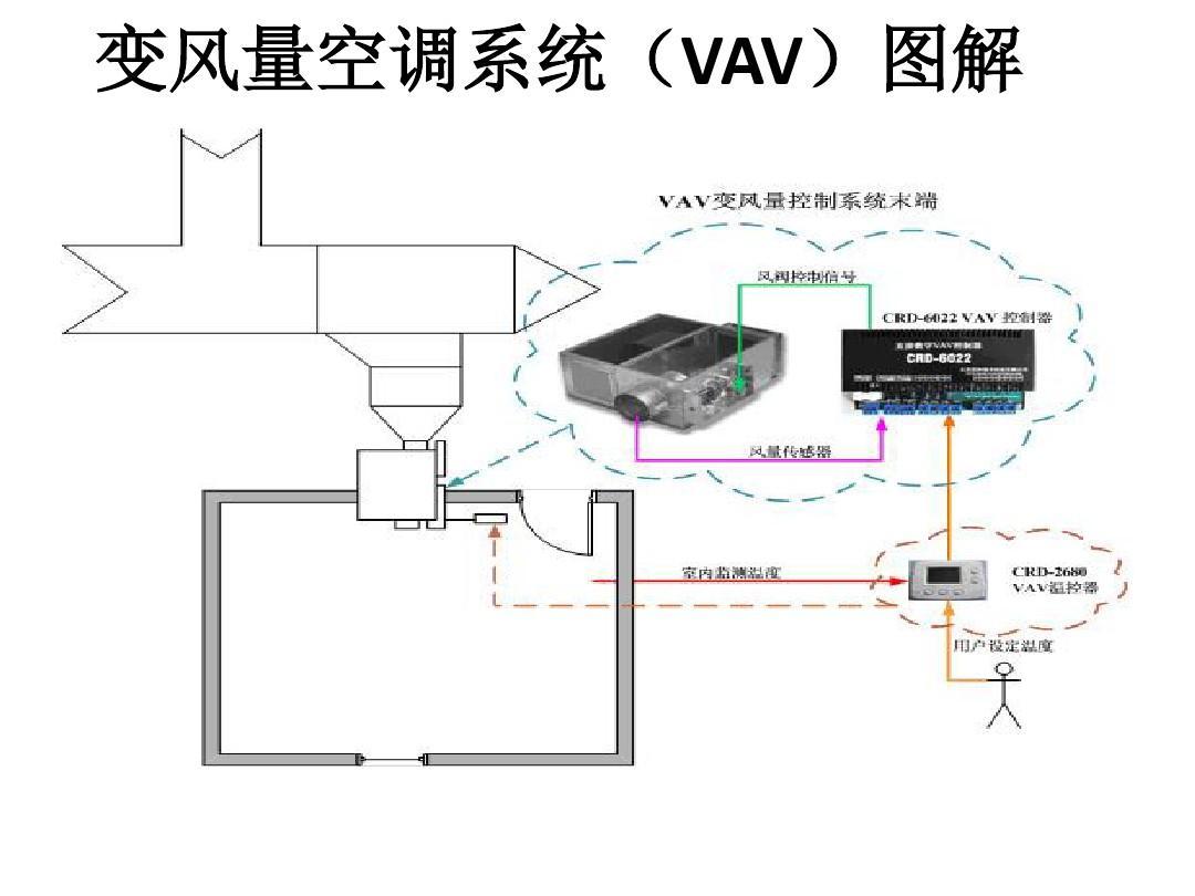 789vav_vrv,中央空调,vav比较表ppt