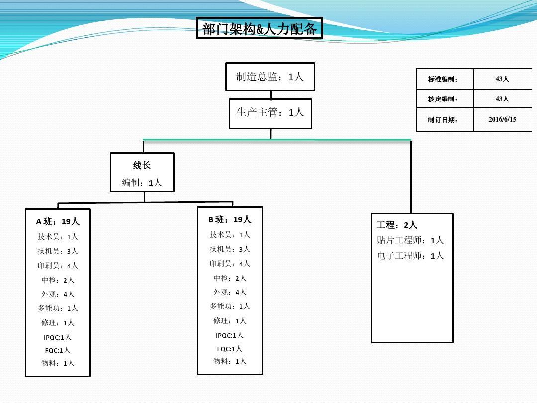 smt生产管理流程图ppt图片