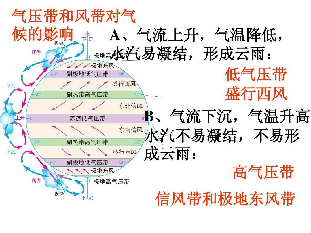 气压带和风带对气候的影响ppt图片