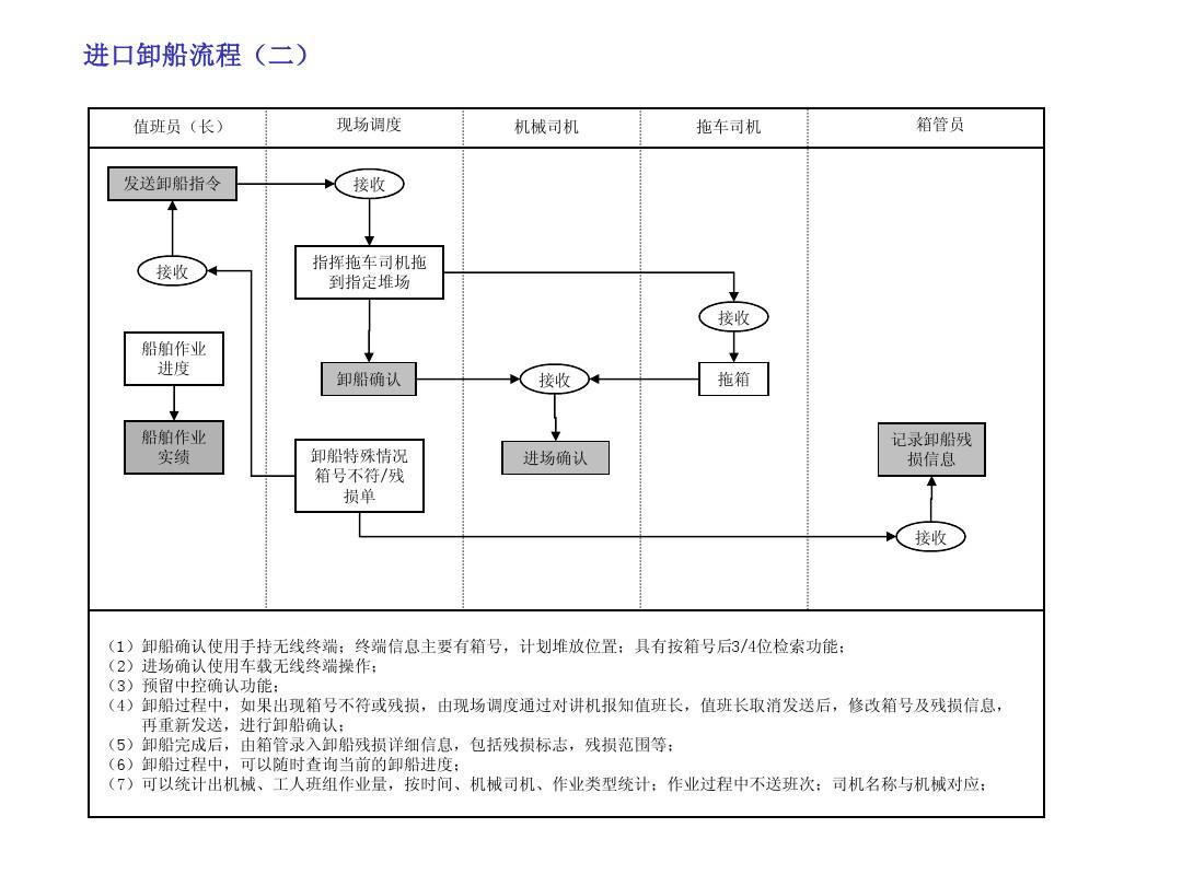 业务流程图xppt图片