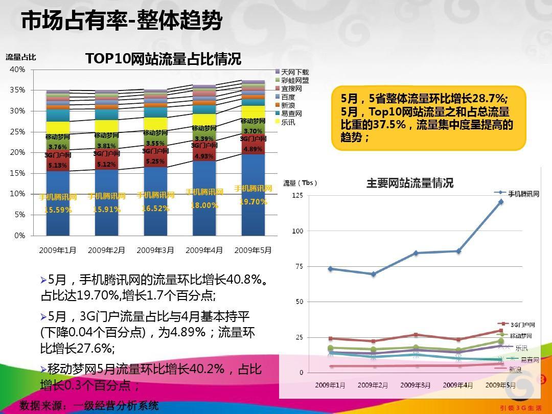 top10网站流量占比情况 天网下载 彩蛙网盟 宜搜网 百度 新浪 易查网