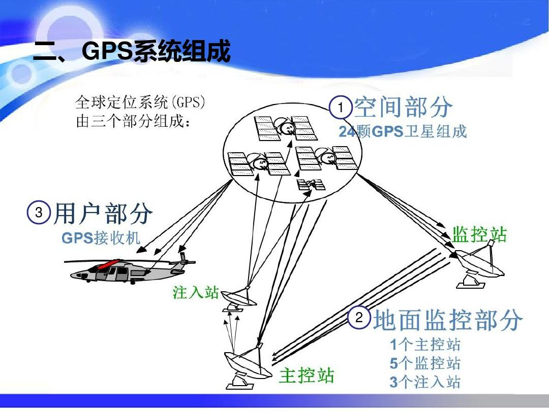 gps定位原理_手机定位的原理_北斗定位原理图