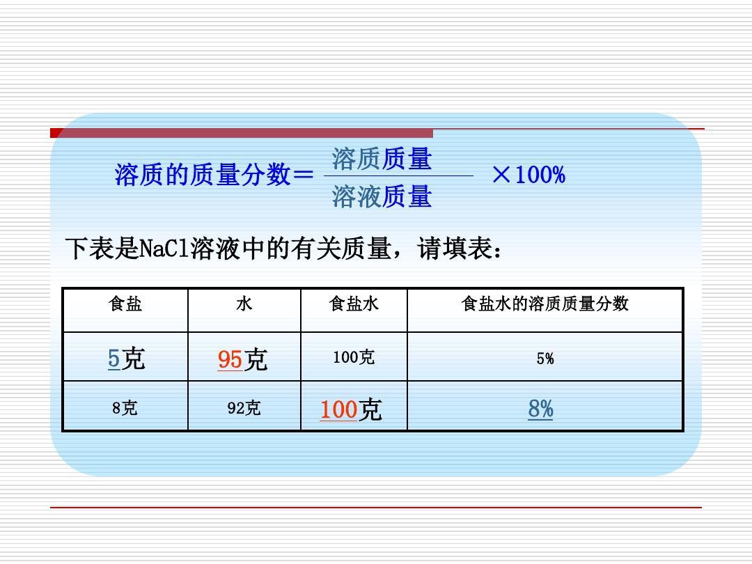 【鲁教版】方案九教师上3.2化学表示的定量组成(共28张ppt)v方案年级溶液初中图片