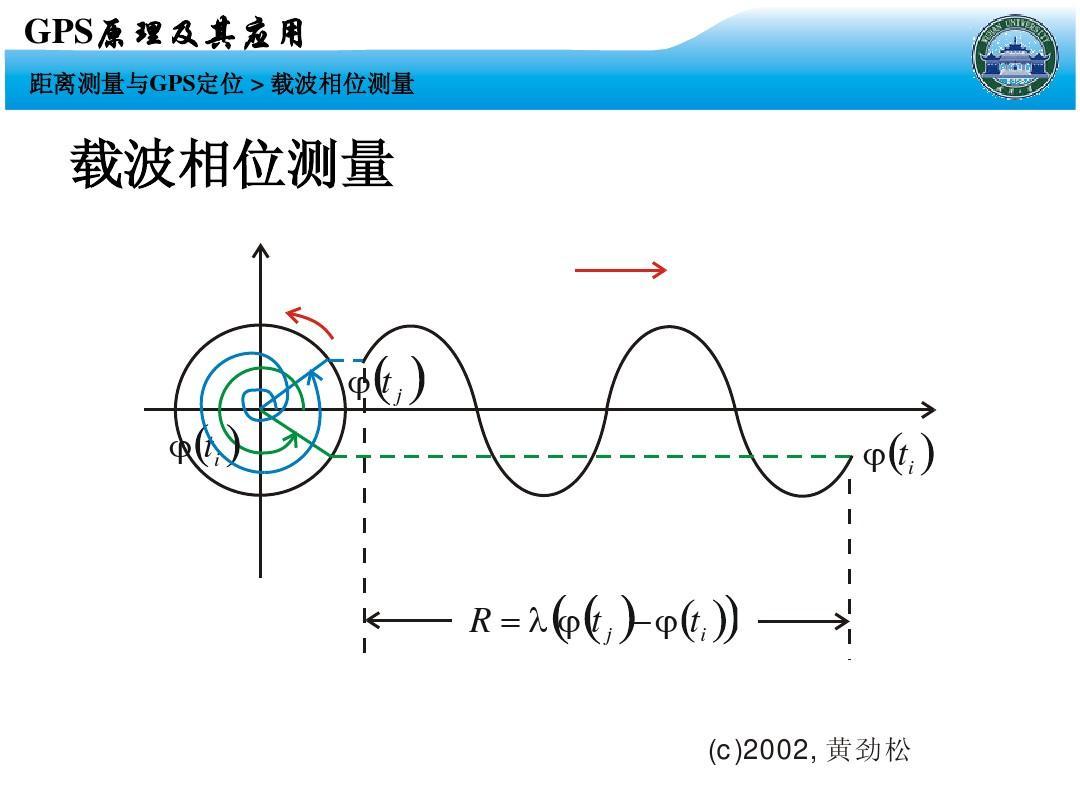 武大《gps原理与应用》ppt课件008图片