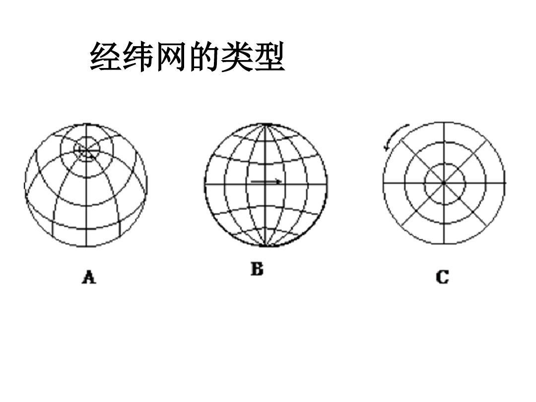 经纬网_经纬网的应用总课件(1)ppt