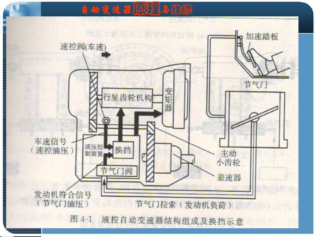 自动变速器液压控制系统ppt图片