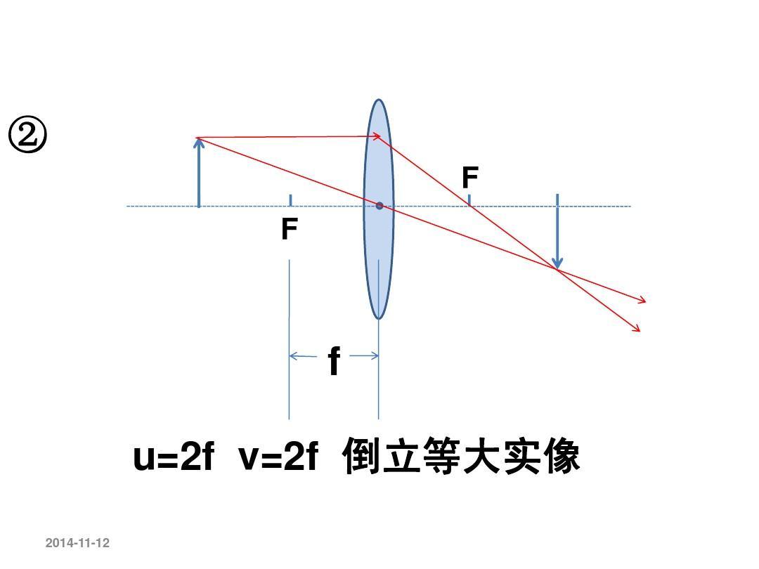 探究凸透镜成像规律(上课用)课件ppt