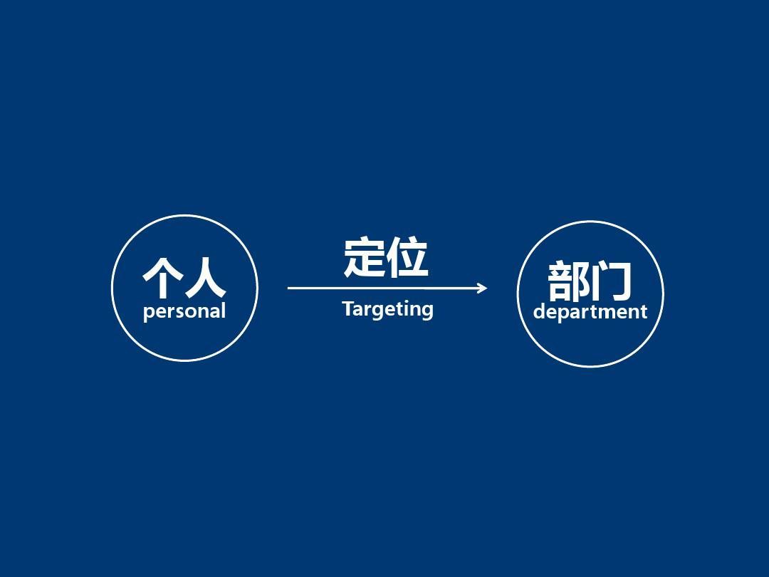 外联部竞选ppt_竞选心理部部长演讲PPT_文库下载