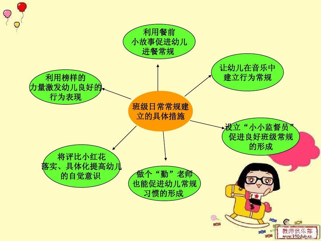常规网反思分类幼儿教育少儿英语幼儿园一日文档培训ppt好玩的所有布课后溜溜图片