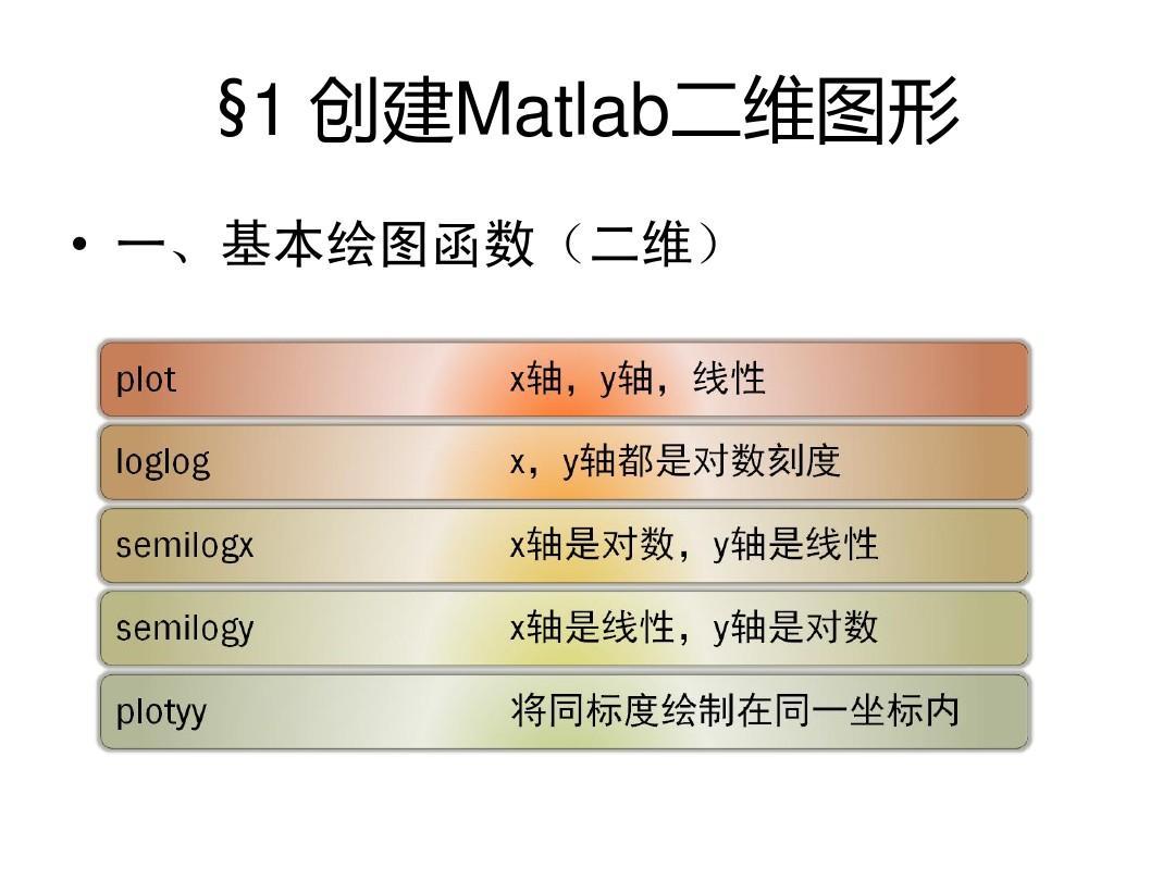 第三章Matlab图形绘制风格PPT天津中式基础室内设计师图片
