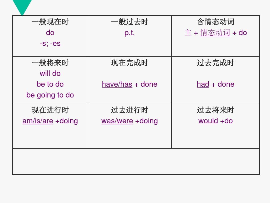 被动时态的八大语态ppt初中部中学南京市29第图片