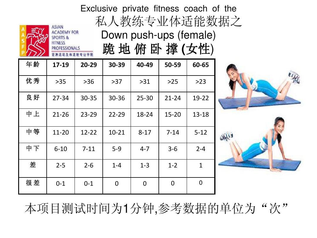 健身房的体能测试报告,有没有专业的人给一点