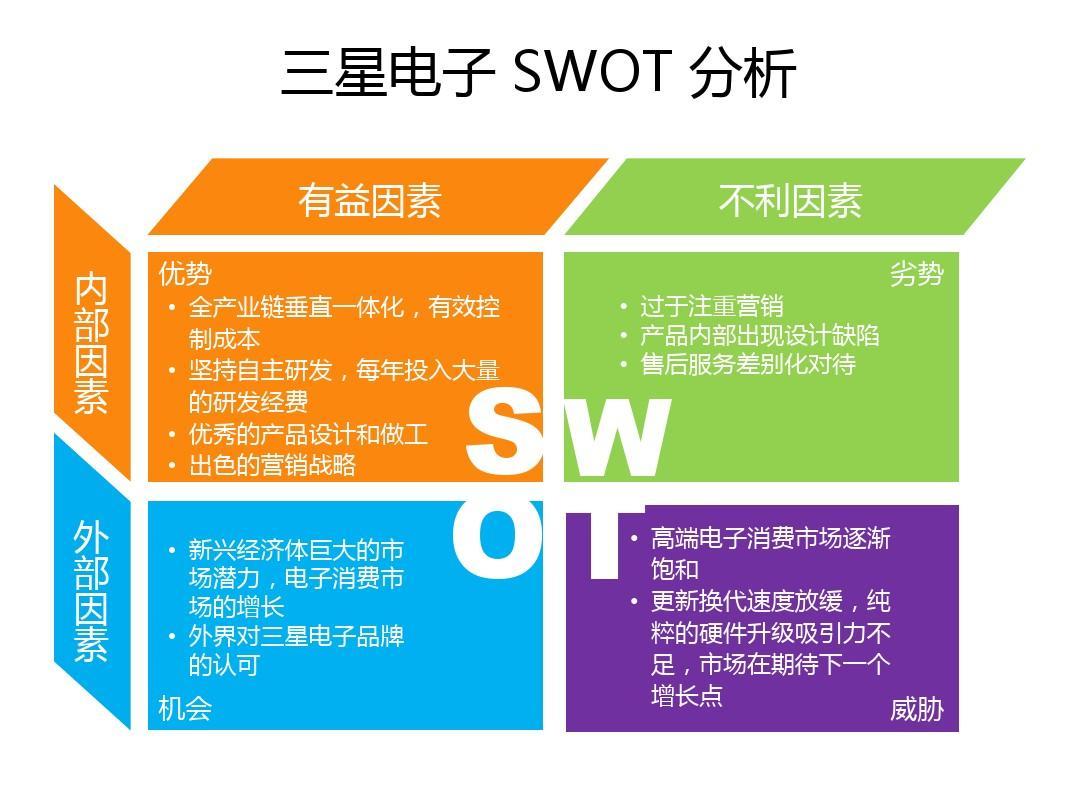 三星电子swot分析ppt Word文档在线阅读与下载 免费文档