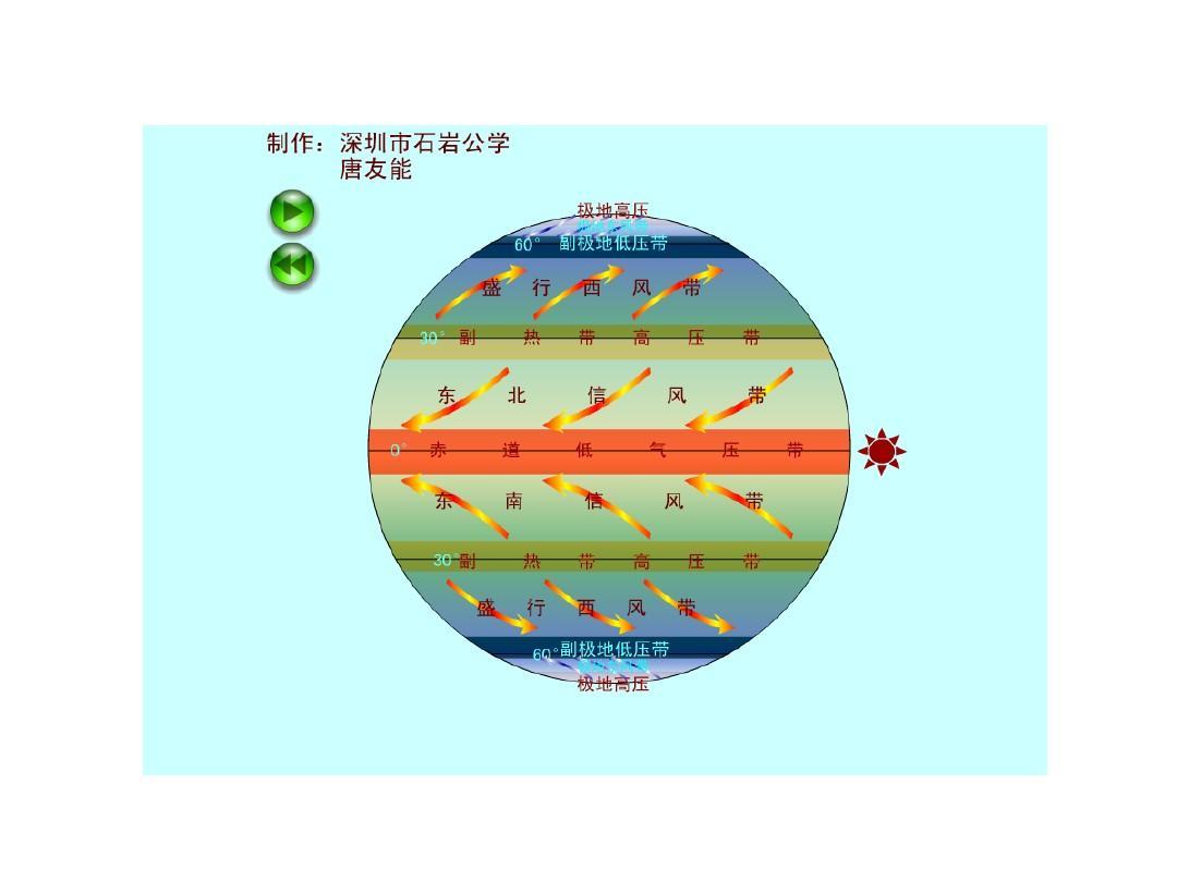气压带风带移动动画ppt图片