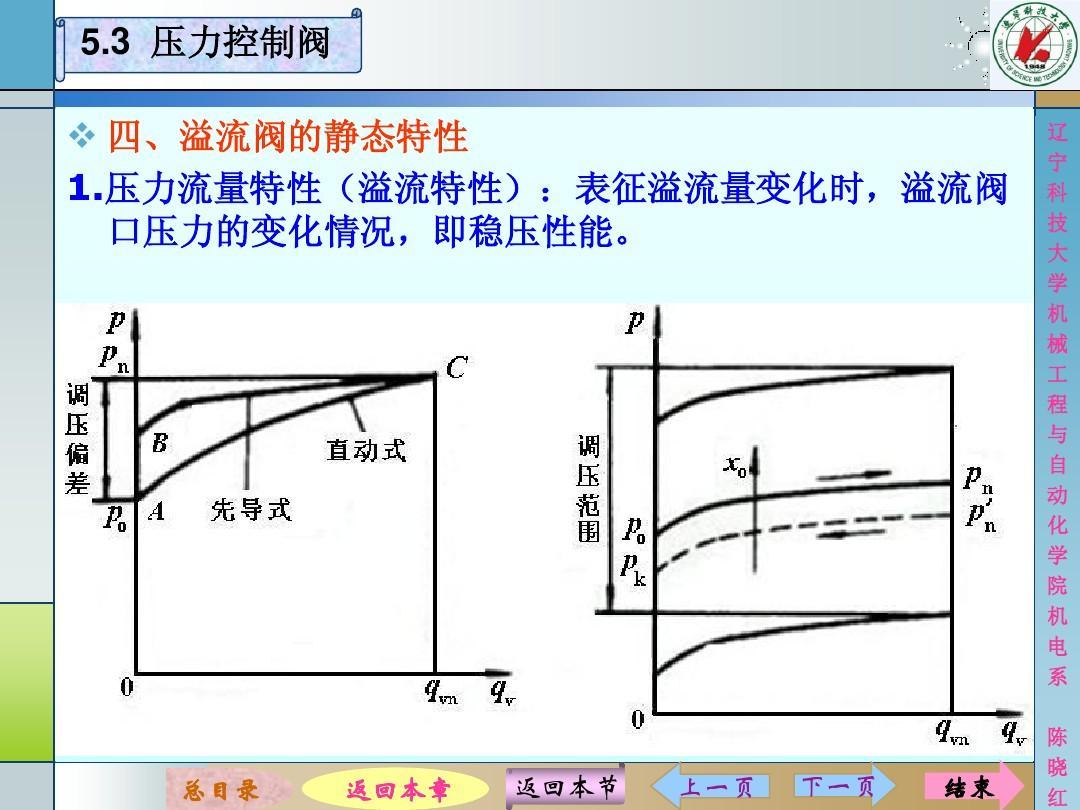3 压力控制阀   四,溢流阀的静态特性 1.图片